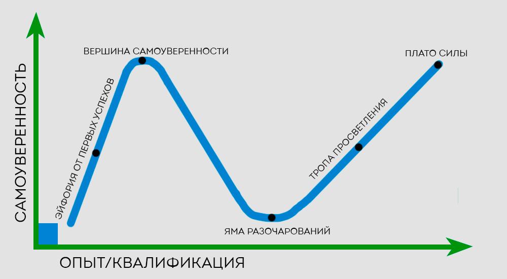 Кривая даннинга крюгера