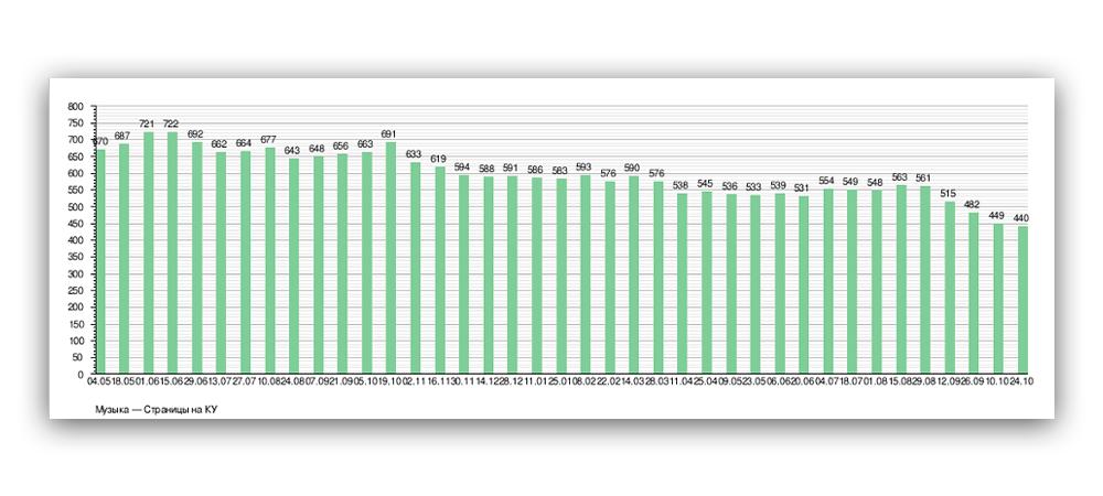 Статистика страниц для удаления в википедии