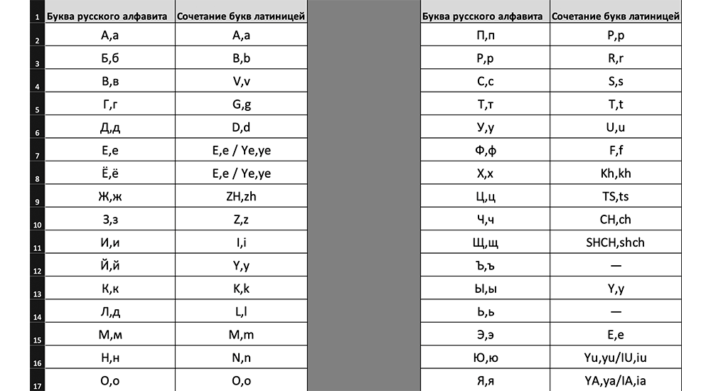 Таблица транслитерации с русского на английский язык